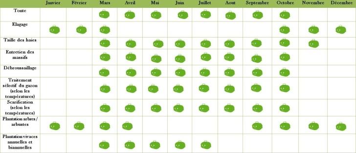 calendrier entretien